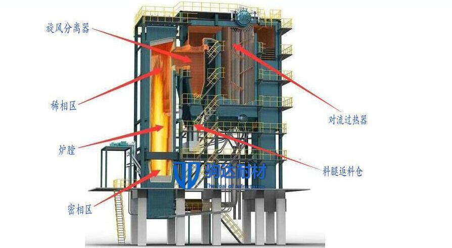 循环硫化床锅炉浇注料