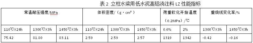 立柱水梁用低水泥高铝浇注料LZ性能指标